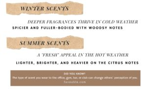 water and summer scents