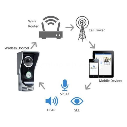 wifi doorbell camera system
