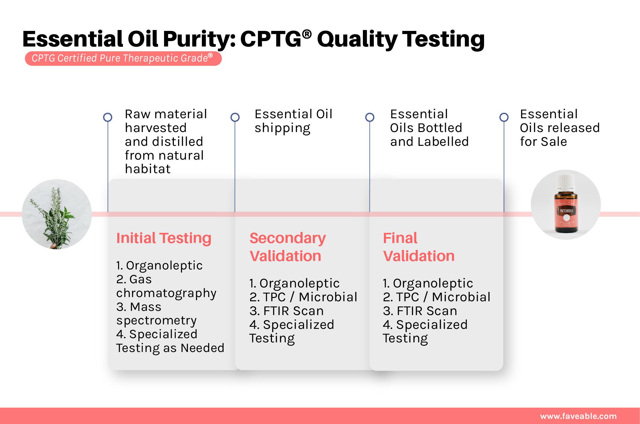 essential oil CPTG quality testing