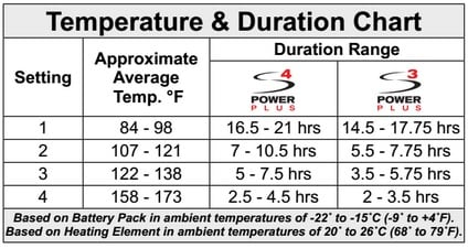 temperature and duration chart