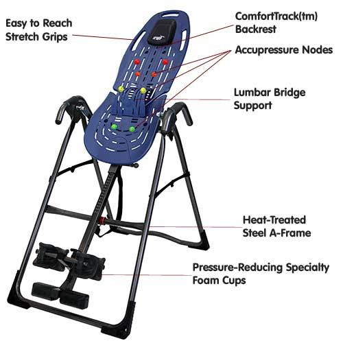 parts of inversion table